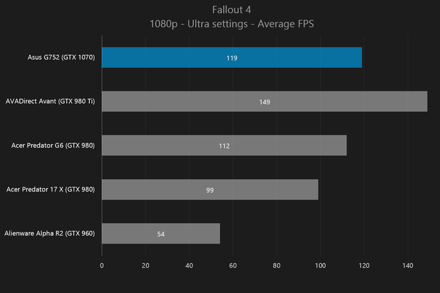 gtx 10 series mobile reveal 1070 fallout4