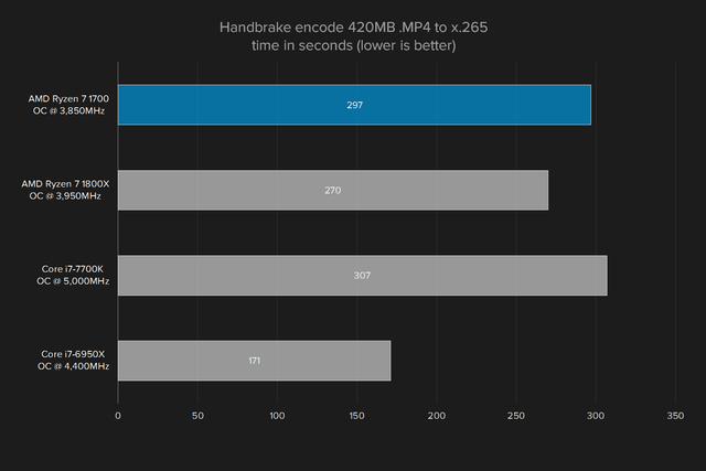 amd ryzen 7 1700 review handbrake overclocked