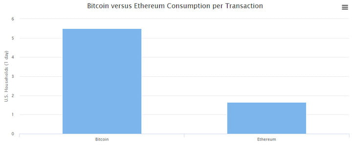 bitcoin ethereum mining use significant electrical power and cost per transaction