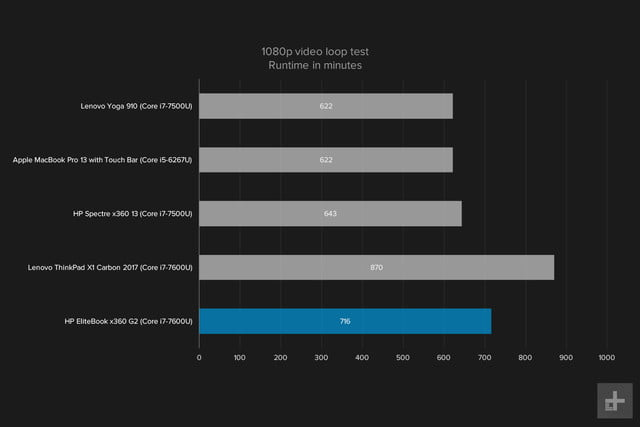 hp elitebook x360 g2 review 1080ploop graph