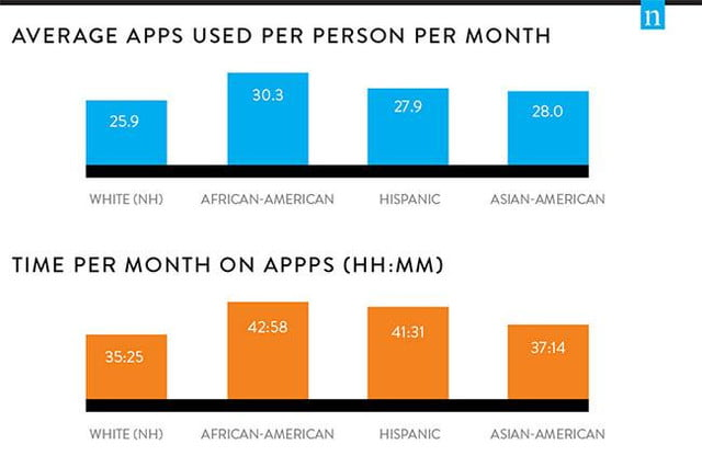 nielsen app usage report 2014 average apps used per person