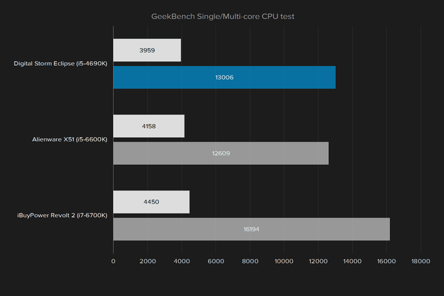 average gaming pc geekbench single multi score