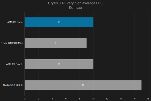 amd radeon r9 nano review crysis34kv2 720