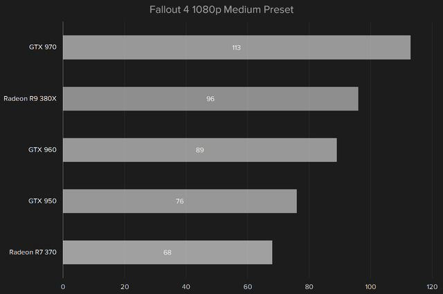 amd radeon r9 380x review fallout4 1080p medium