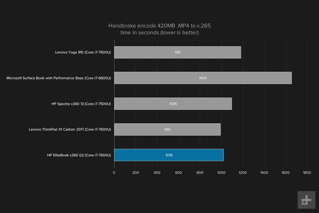 hp elitebook x360 g2 review handbrake graph