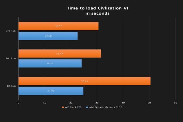 intel optane 32gb review time to load civilization vi