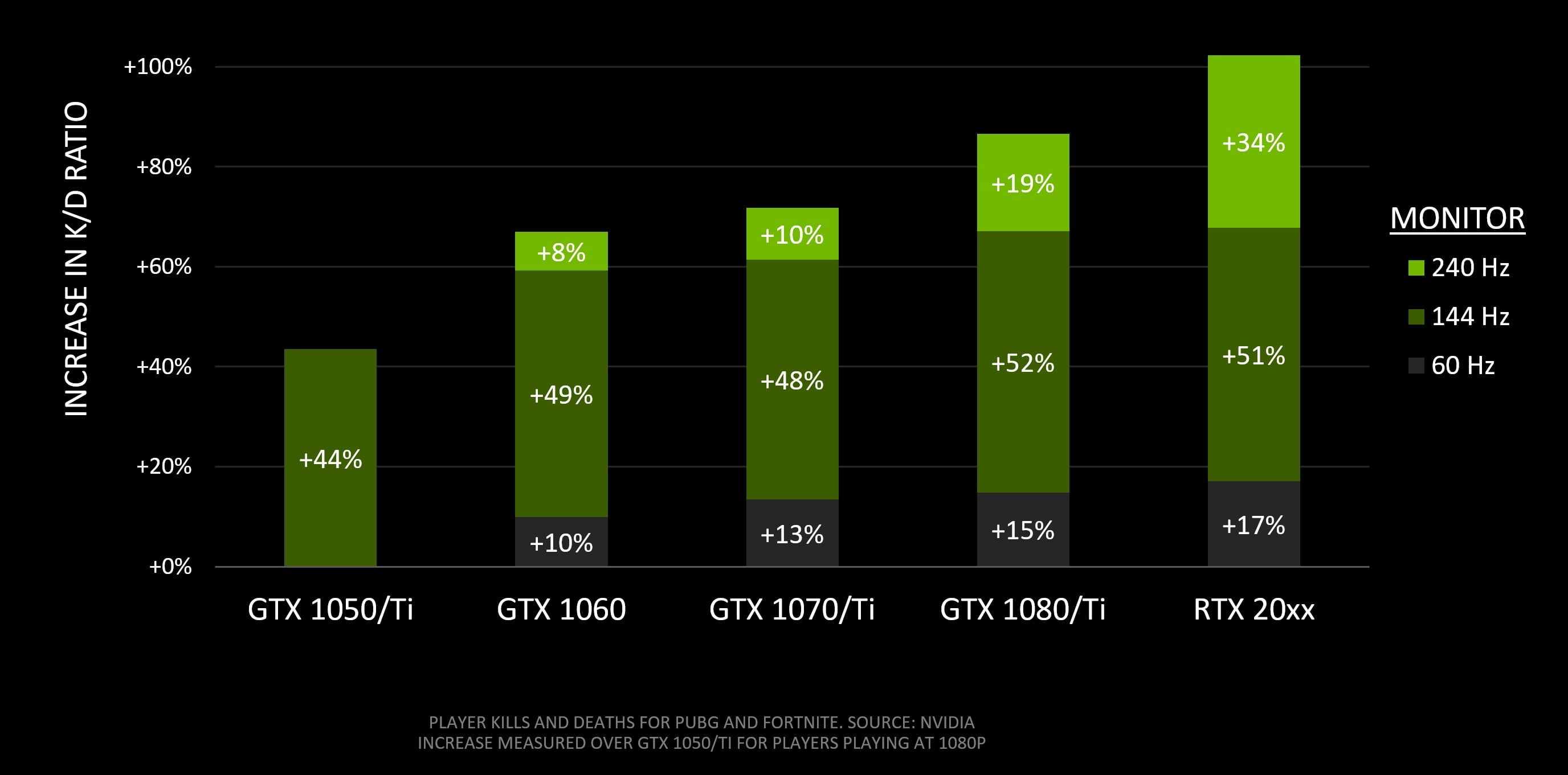 Nvidia Proves Gamers Win More with Better Graphics Cards and