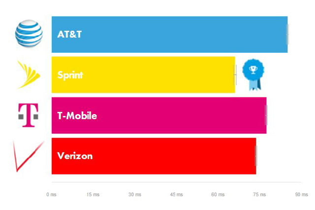 opensignal tmobile network performance feb 2016 latency 4g 01a