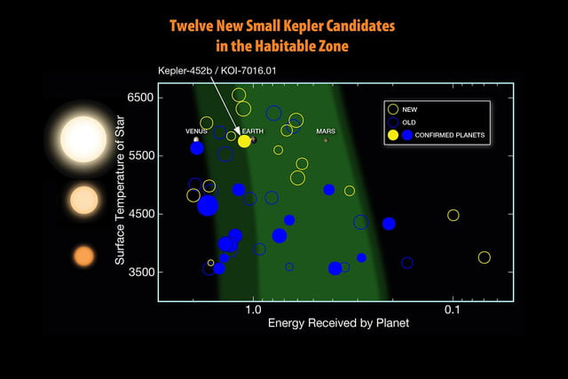 nasa announces kepler 452b exoplanet discovery fig11 12 new hz candidates