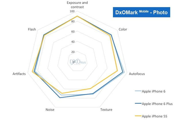 iphone 6 plus camera wipes floor competition says dxomark 5 vs 5s
