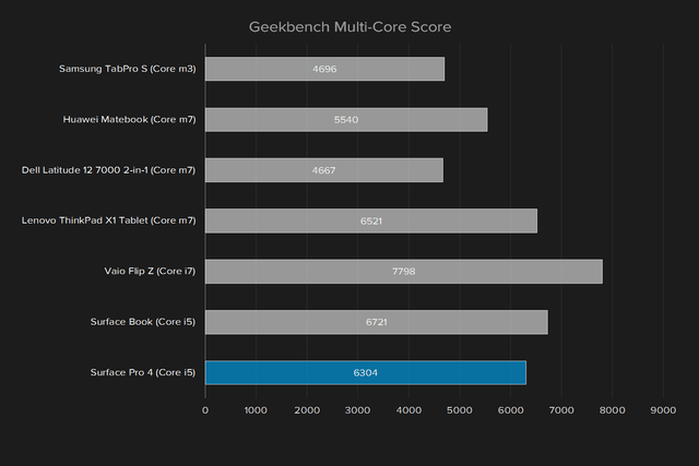 microsoft surface pro 4 review update geekbench multi core