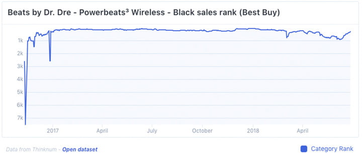 why truly wireless headphones arent selling powerbeats sales never 29096