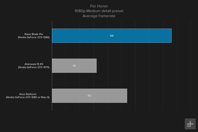 Razer Blade Pro gaming graph 1080p For Honor medium