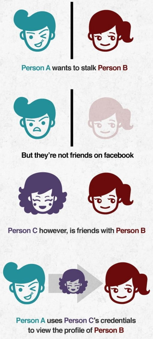 Stalkbook: view any facebook profile even if they're not your.