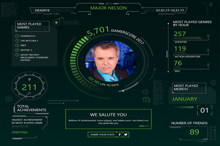 Your 2017 Xbox One playing stats are likely nowhere close to Major Nelson's